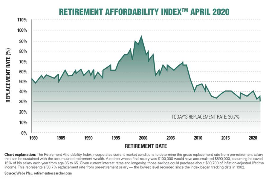 Retirement Affordability Index