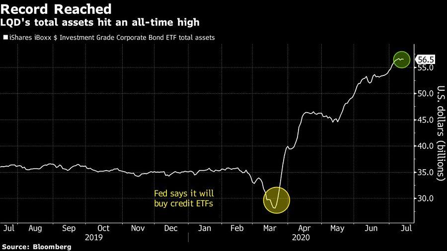 LQD's total assets hit an all-time high