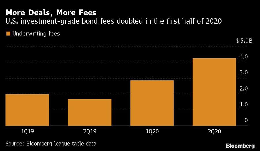 More Deals, More Fees