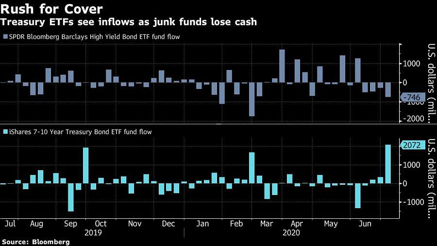 Treasury ETFs see inflows as junk funds lose cash