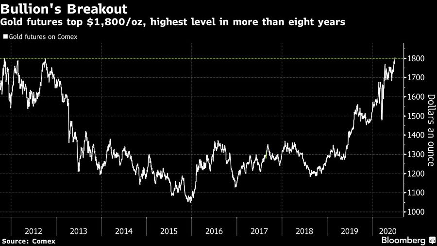 Gold futures top $1,800/oz, highest level in more than eight years