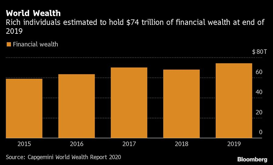 World Wealth