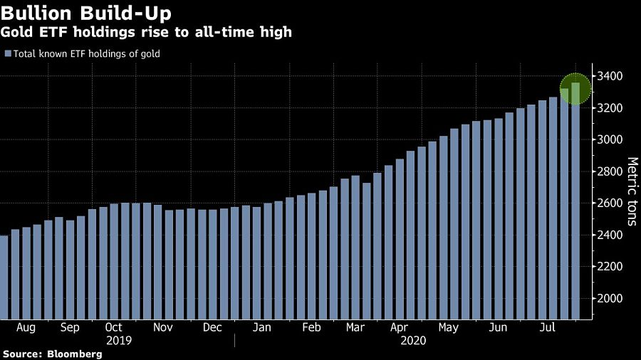 Gold ETF holdings rise to all-time high