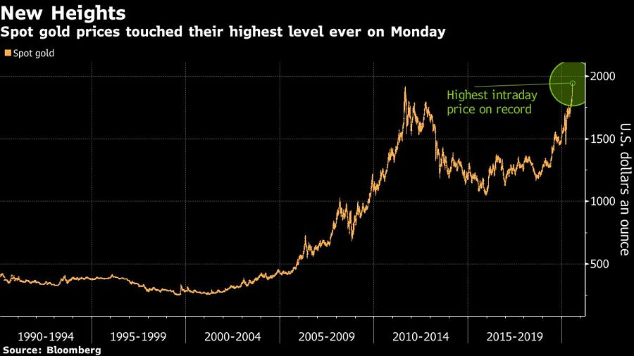 Spot gold prices touched their highest level ever on Monday
