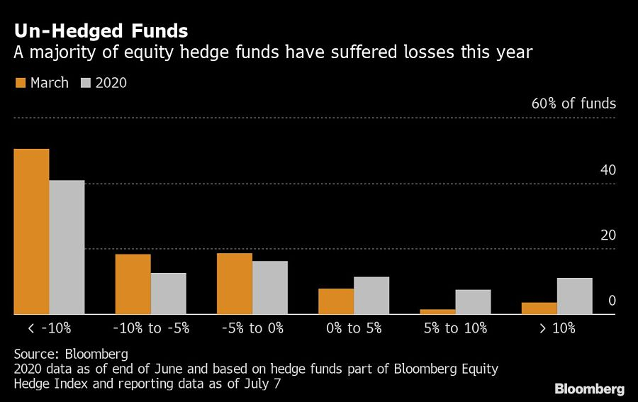 Un-Hedged Funds