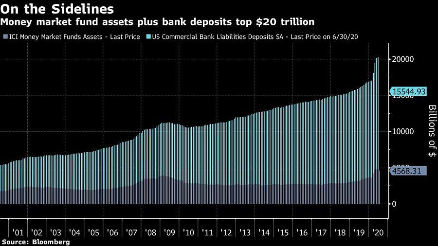 Money market fund assets plus bank deposits top $20 trillion