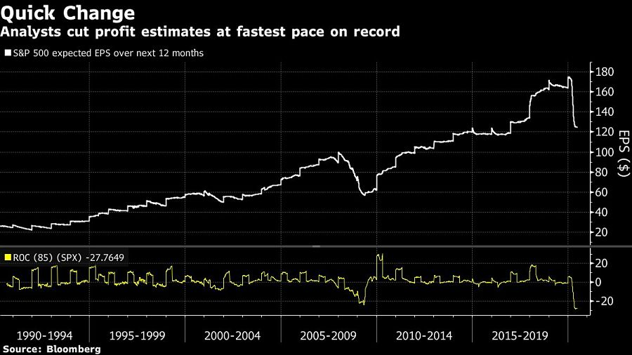 Analysts cut profit estimates at fastest pace on record
