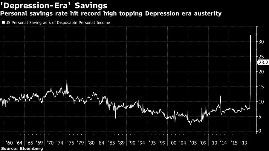 Personal savings rate hit record high topping Depression era austerity