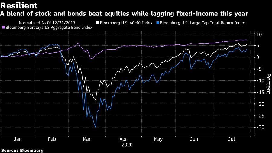 A blend of stock and bonds beat equities while lagging fixed-income this year