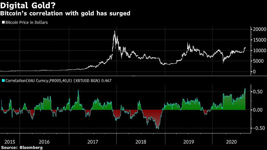 Bitcoin's correlation with gold has surged