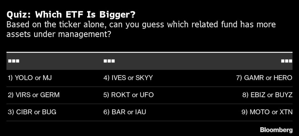 Quiz: Which ETF Is Bigger?