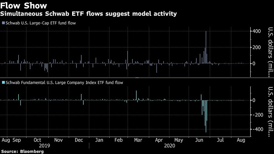 Simultaneous Schwab ETF flows suggest model activity