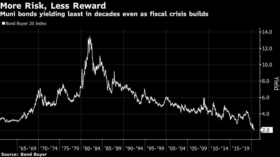 Muni bonds yielding least in decades even as fiscal crisis builds