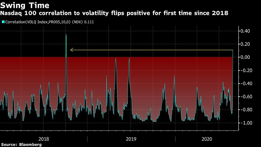 Nasdaq 100 correlation to volatility flips positive for first time since 2018