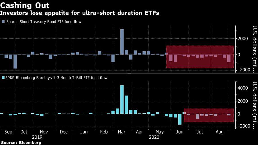 Investors lose appetite for ultra-short duration ETFs