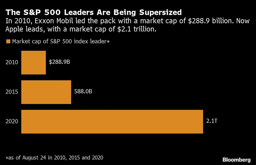 The S&P 500 Leaders Are Being Supersized