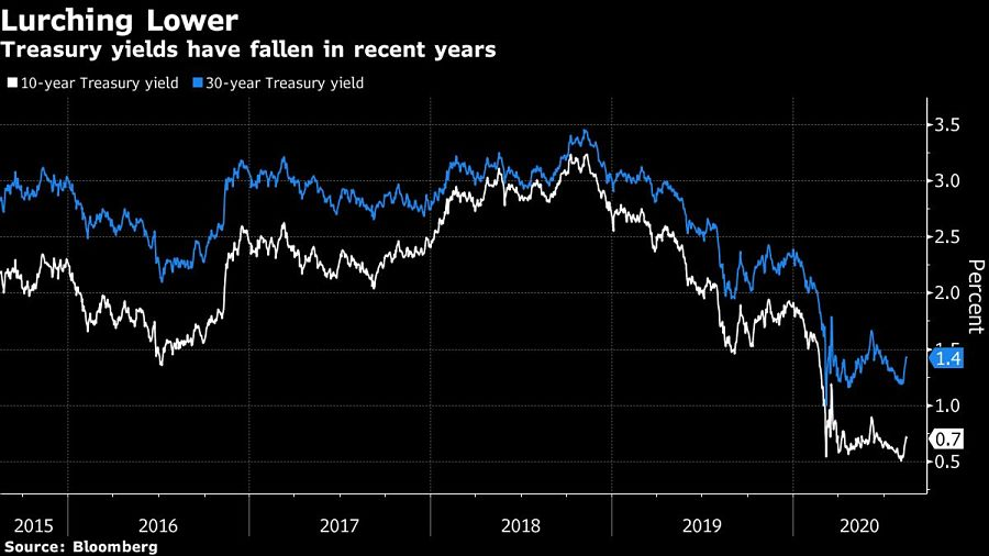 Treasury yields have fallen in recent years