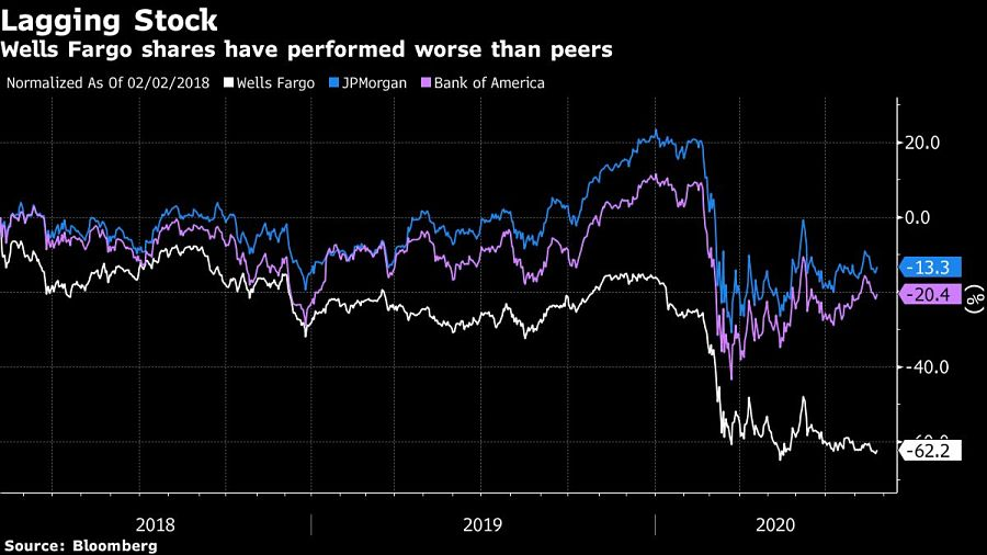 Wells Fargo shares have performed worse than peers