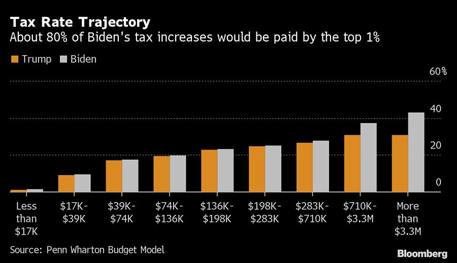 Tax Rate Trajectory