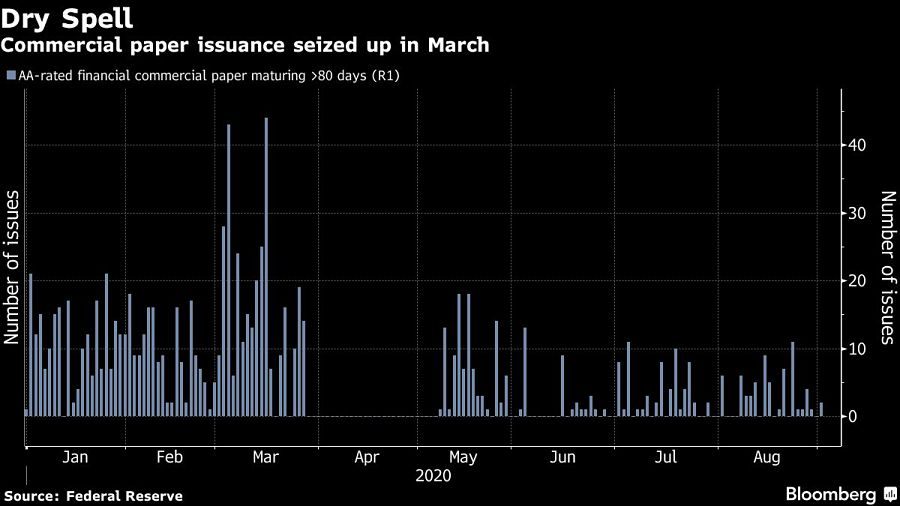 Commercial paper issuance seized up in March