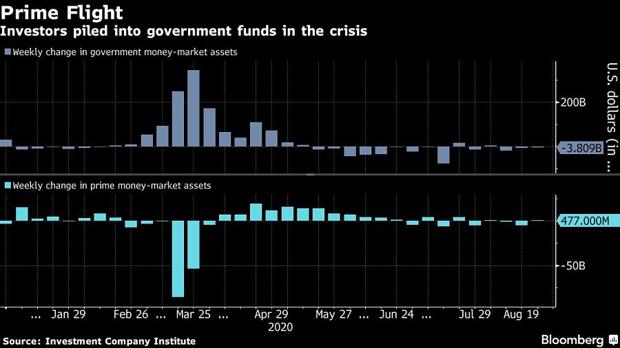 Investors piled into government funds in the crisis