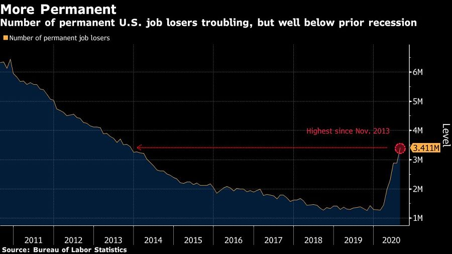 Number of permanent U.S. job losers troubling, but well below prior recession