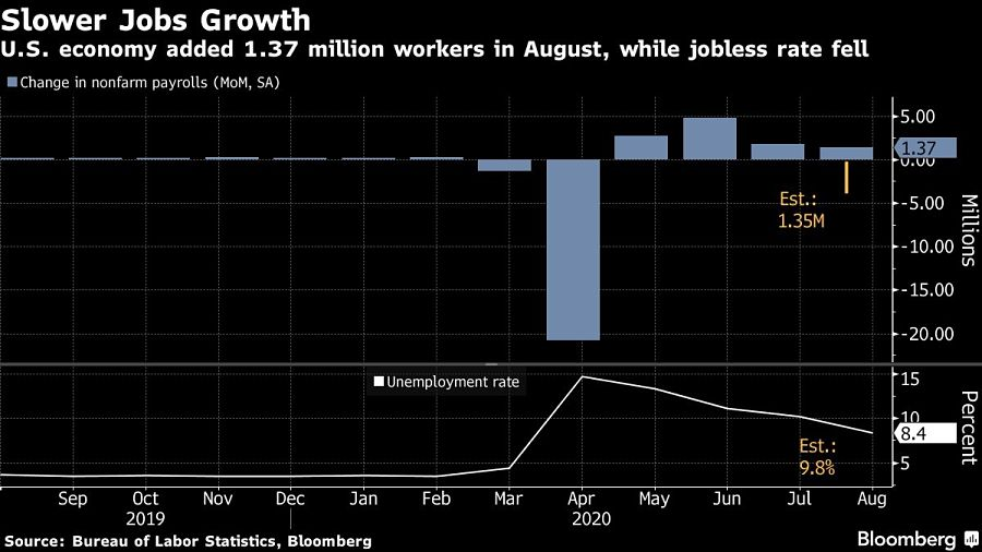U.S. economy added 1.37 million workers in August, while jobless rate fell