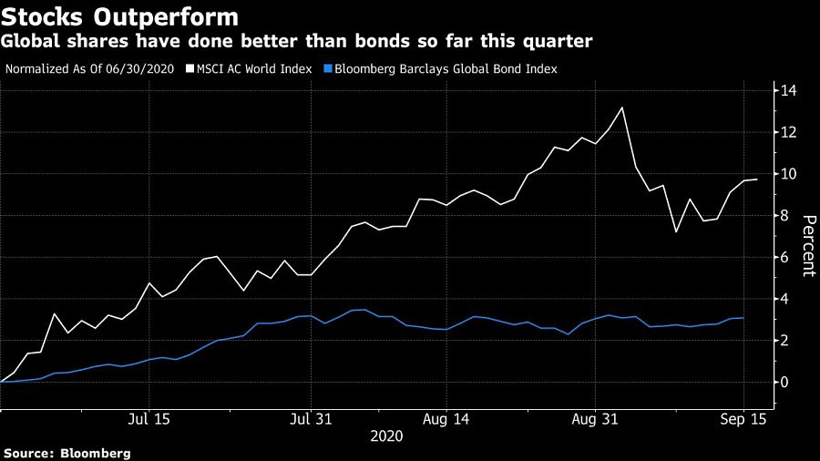 Global shares have done better than bonds so far this quarter