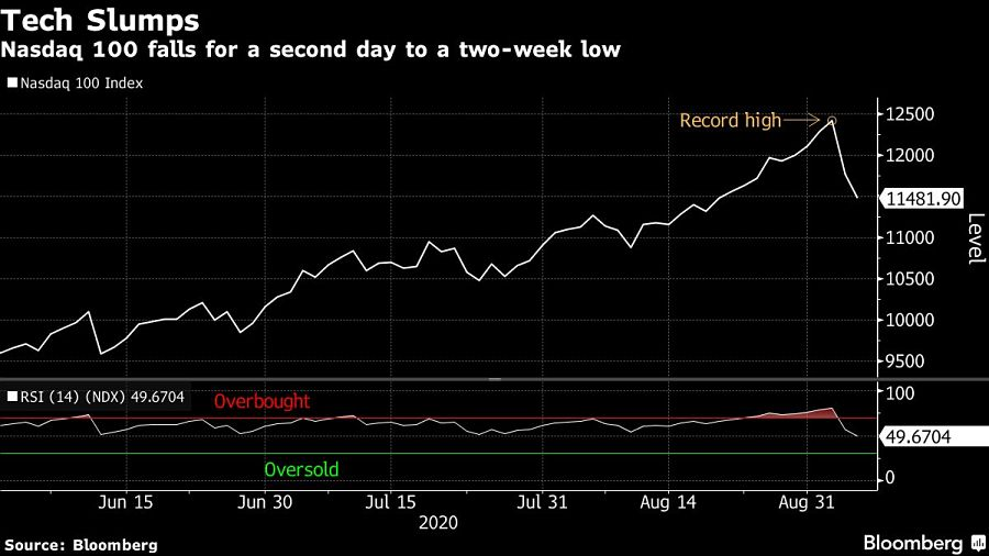 Nasdaq 100 falls for a second day to a two-week low