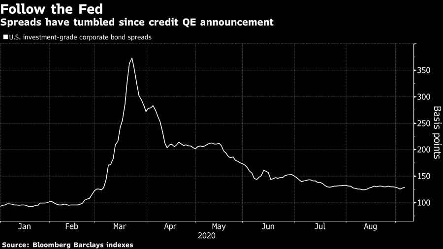 Spreads have tumbled since credit QE announcement
