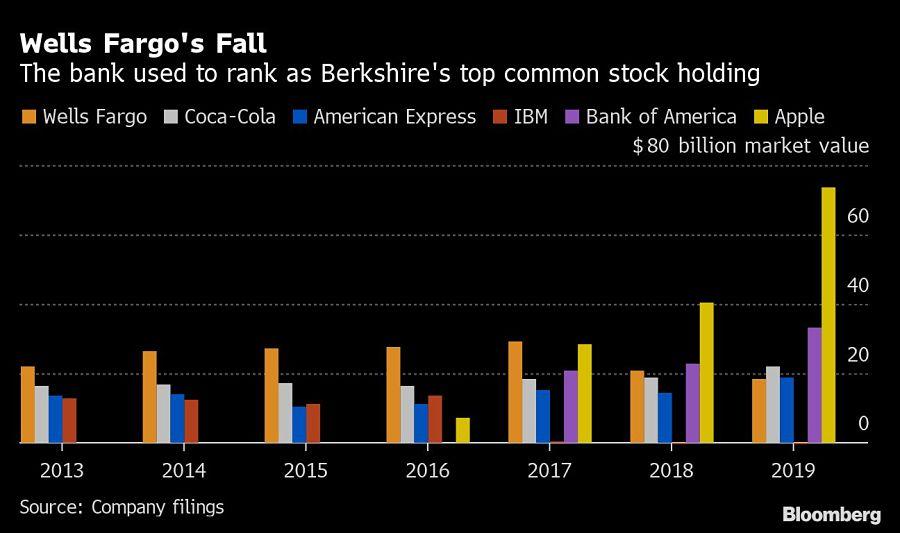 Wells Fargo's Fall