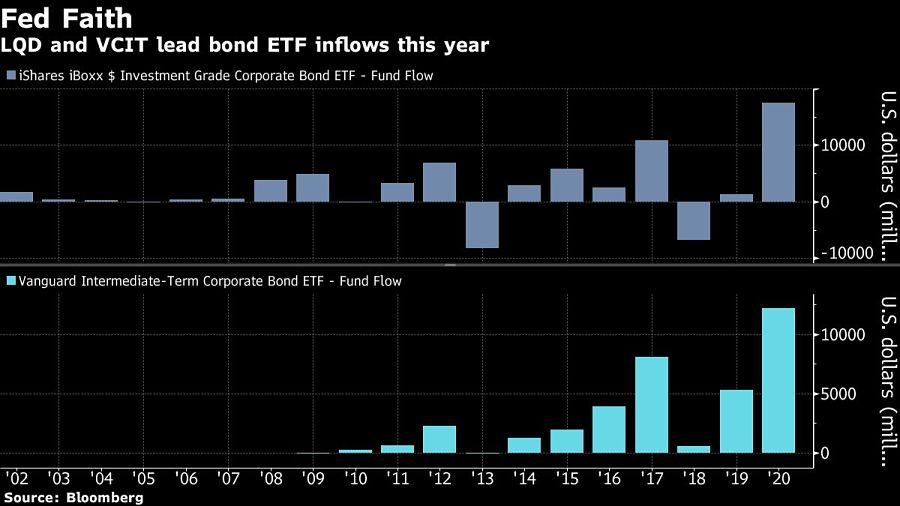LQD and VCIT lead bond ETF inflows this year