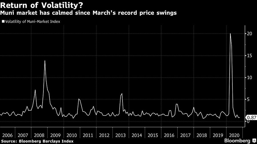 Muni market has calmed since March's record price swings