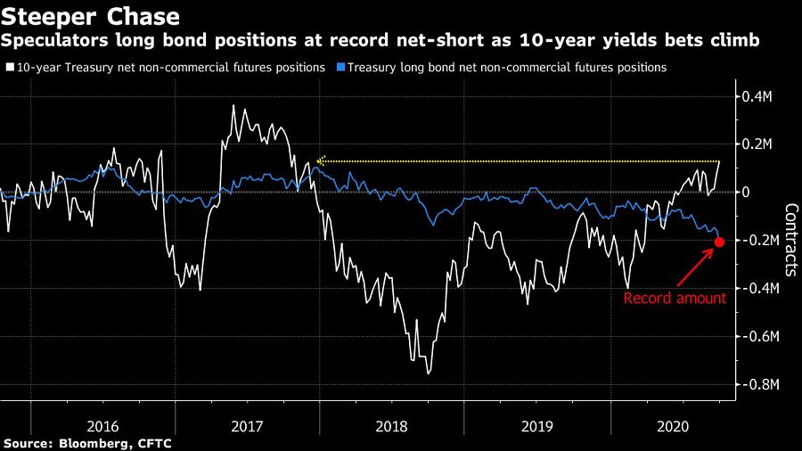 Speculators long bond positions at record net-short as 10-year yields bets climb