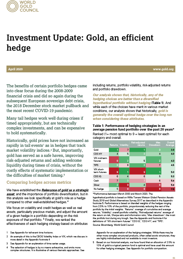 Gold: an efficient hedge