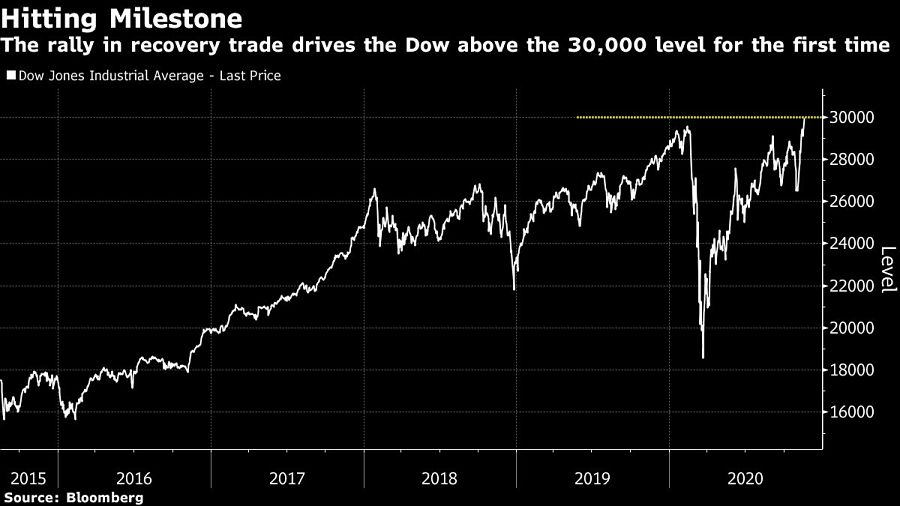 The rally in recovery trade drives the Dow above the 30,000 level for the first time