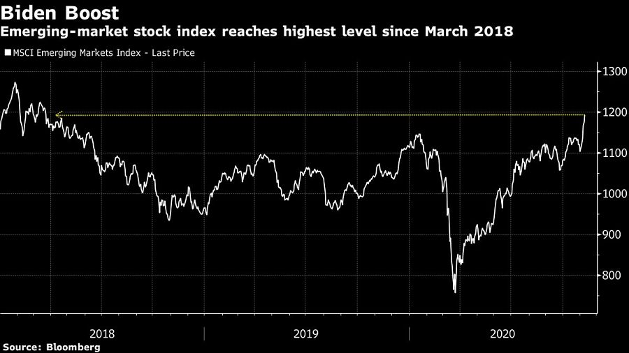 Emerging-market stock index reaches highest level since March 2018