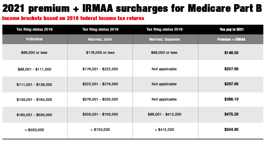 Medicare tax on investment income starting in 2021 options trading terminology