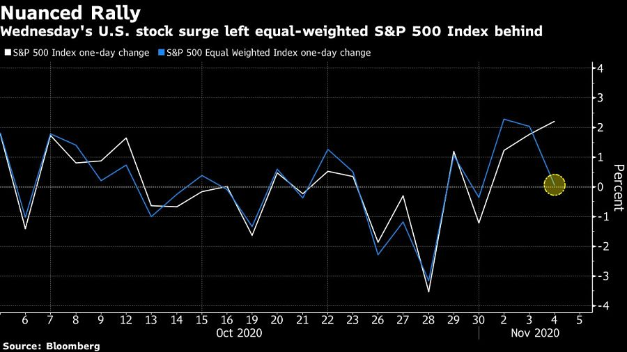 Wednesday's U.S. stock surge left equal-weighted S&P 500 Index behind