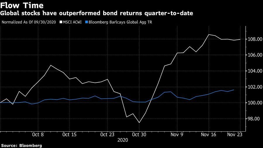 Global stocks have outperformed bond returns quarter-to-date