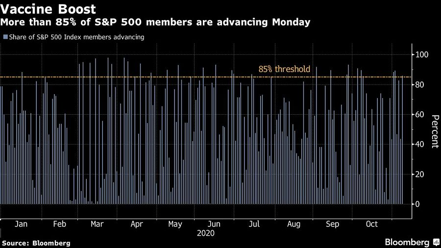 More than 85% of S&P 500 members are advancing Monday