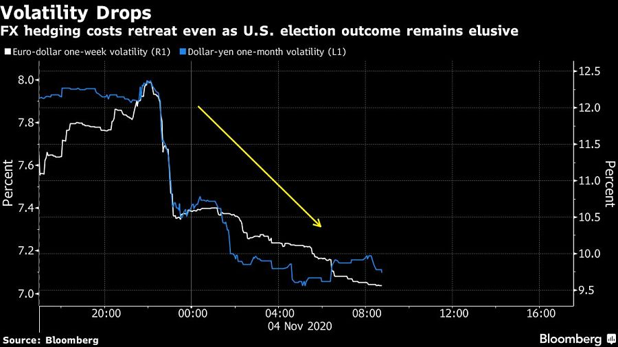 Stocks, bonds rally as election bets are retooled