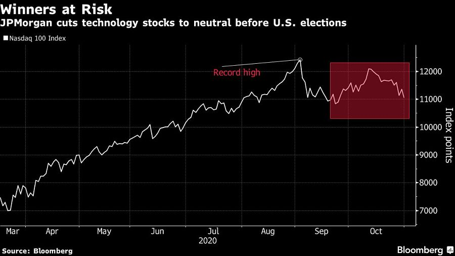 JPMorgan cuts technology stocks to neutral before U.S. elections