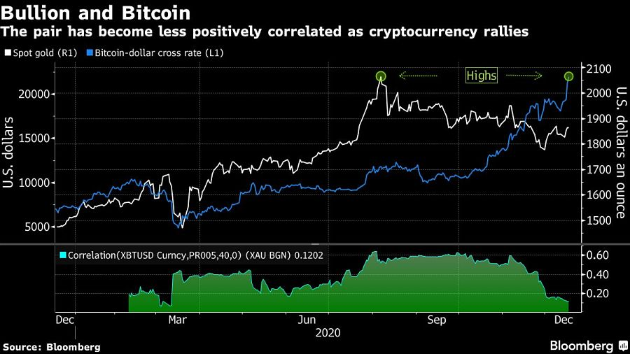 The pair has become less positively correlated as cryptocurrency rallies