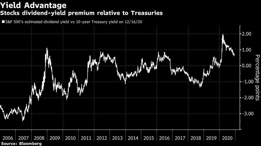 Stocks dividend-yield premium relative to Treasuries