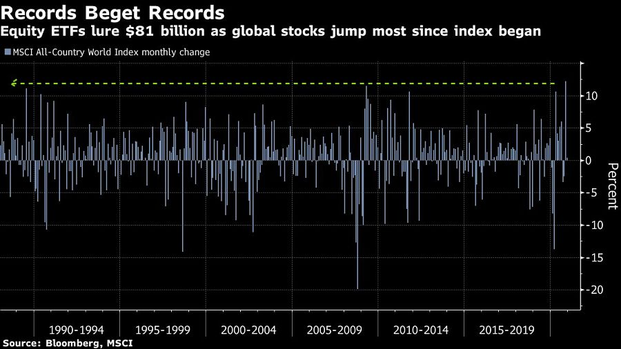Equity ETFs lure $81 billion as global stocks jump most since index began