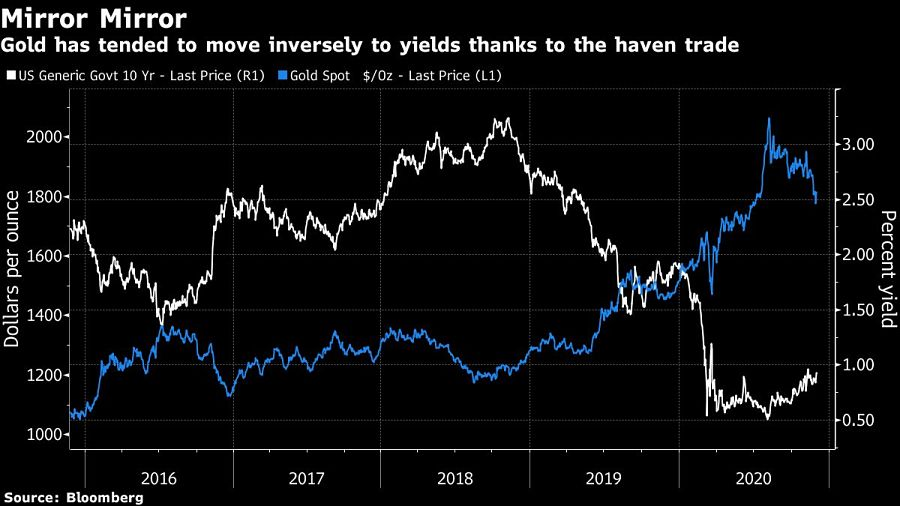 Gold has tended to move inversely to yields thanks to the haven trade