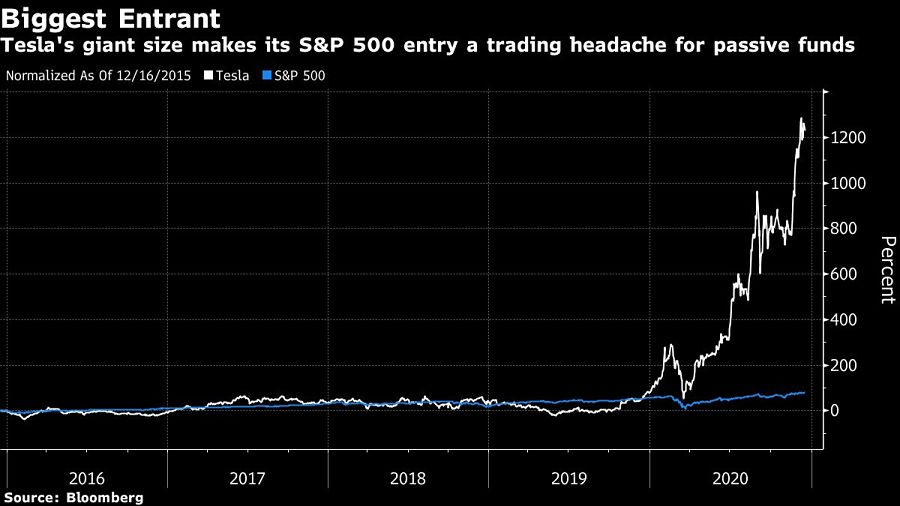 Tesla's giant size makes its S&P 500 entry a trading headache for passive funds