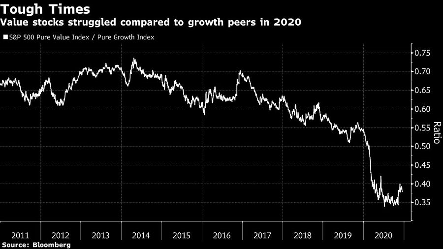 Value stocks struggled compared to growth peers in 2020