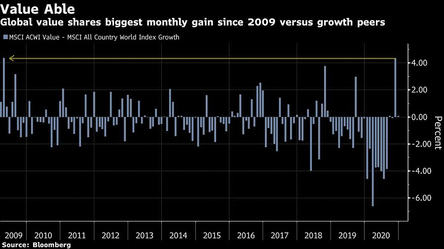Global value shares biggest monthly gain since 2009 versus growth peers